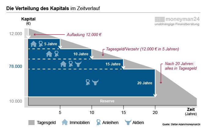 Verteilung des Kapitals über die Zeit und über die verschiedenen Anlageklassen