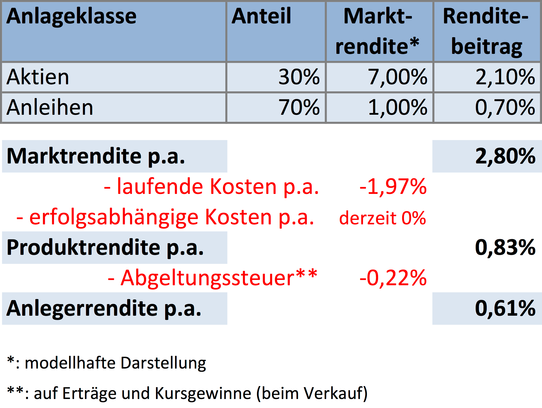 Privatfonds Kontrolliert im Modell